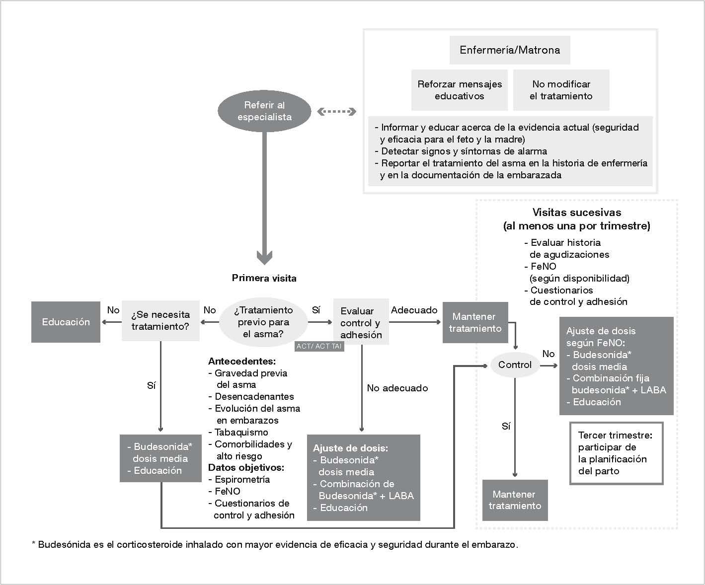 crisis asmática signos y sintomas de diabetes